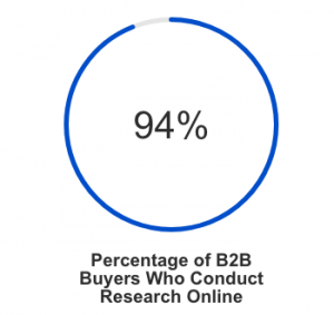 94% of B2B Buyers Conduct Research Online