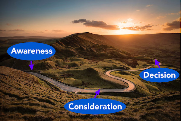 Awareness, Consideration, Decision Along a Winding Road